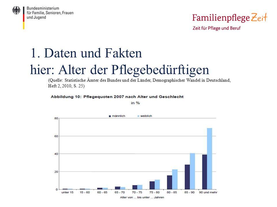 1. Daten und Fakten hier: Alter der Pflegebedürftigen