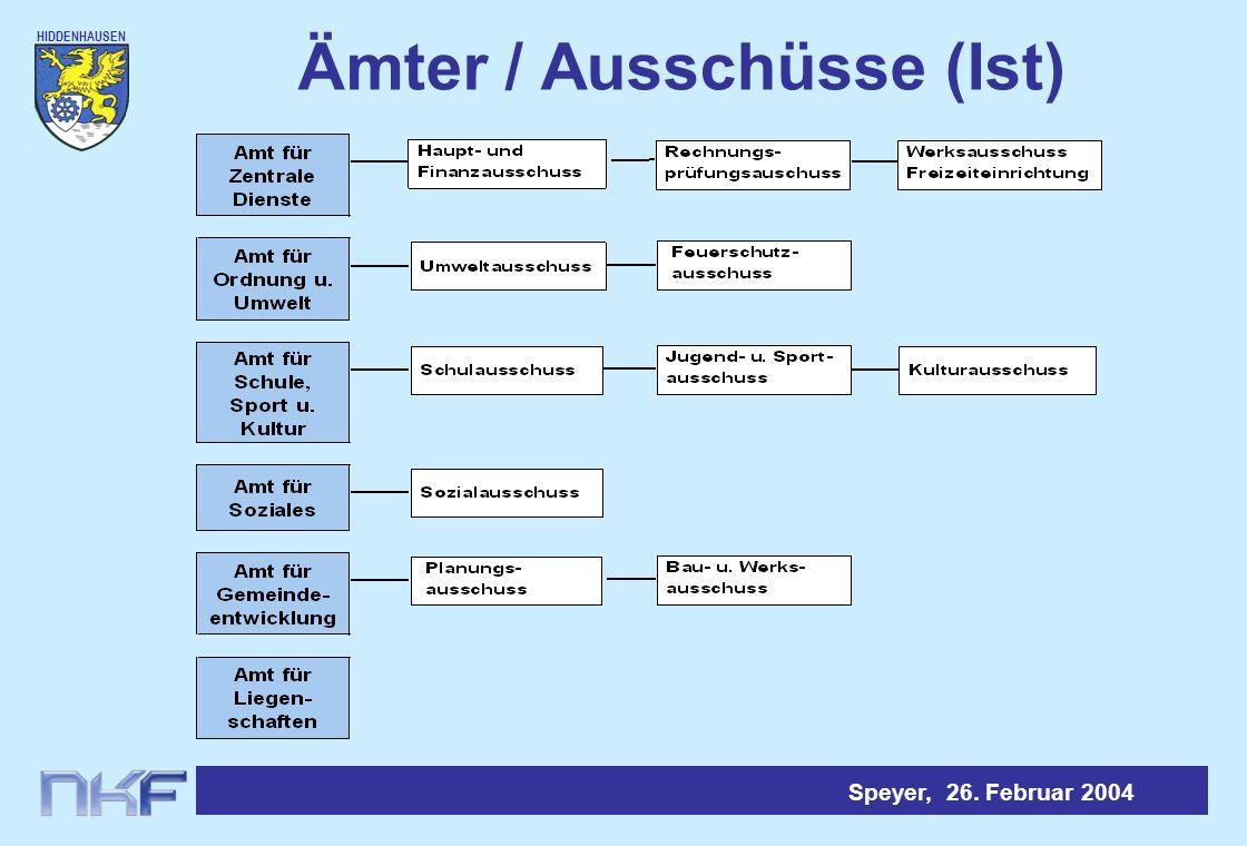 Ämter / Ausschüsse (Ist)