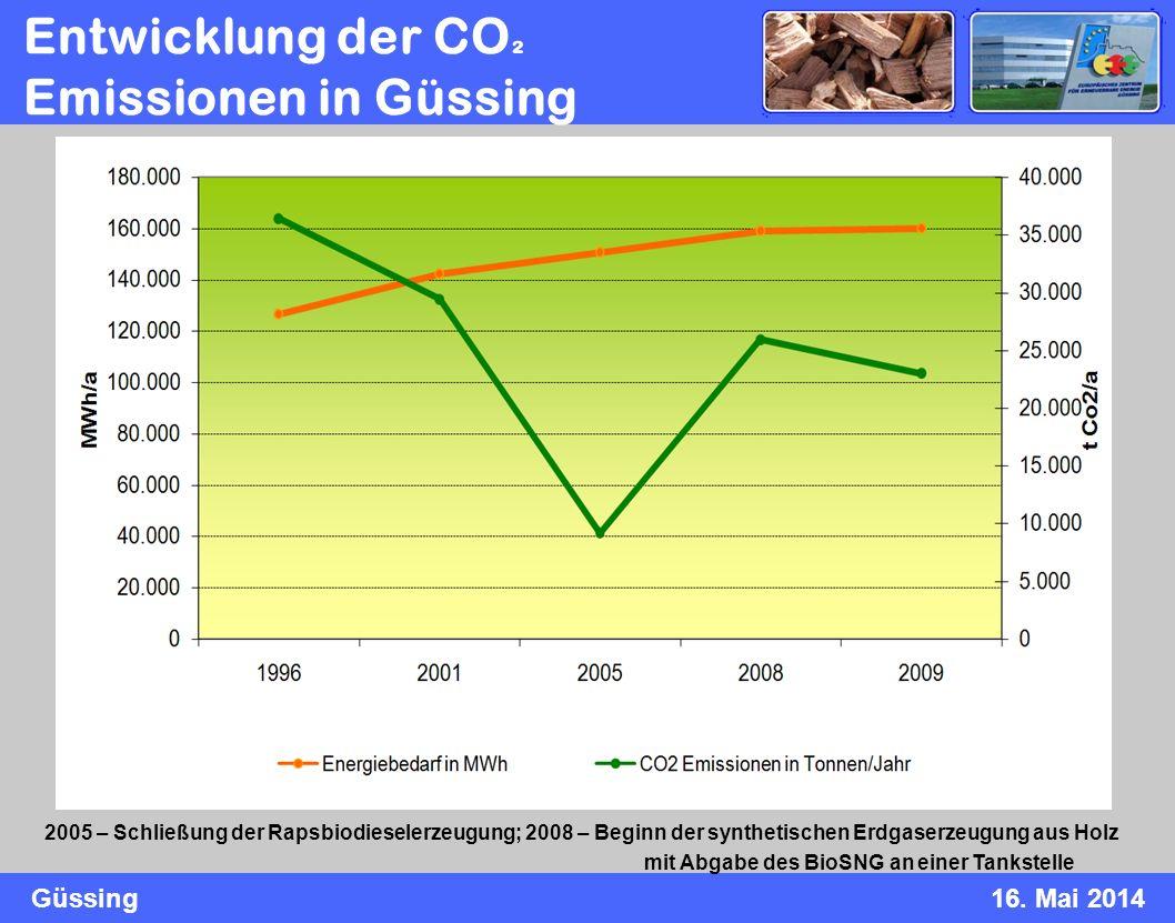 Entwicklung der CO² Emissionen in Güssing