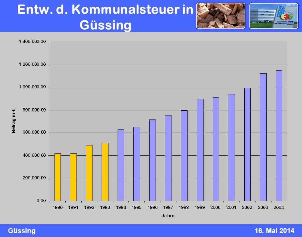 Entw. d. Kommunalsteuer in Güssing
