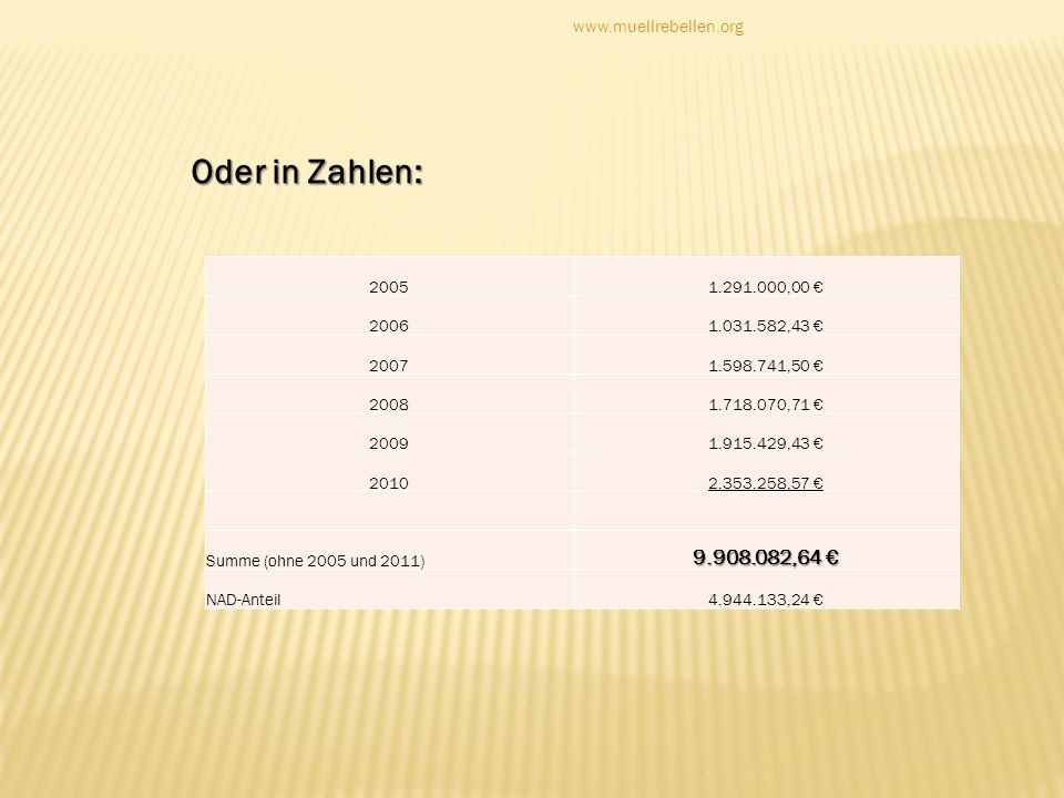Oder in Zahlen: 9.908.082,64 € www.muellrebellen.org 2005