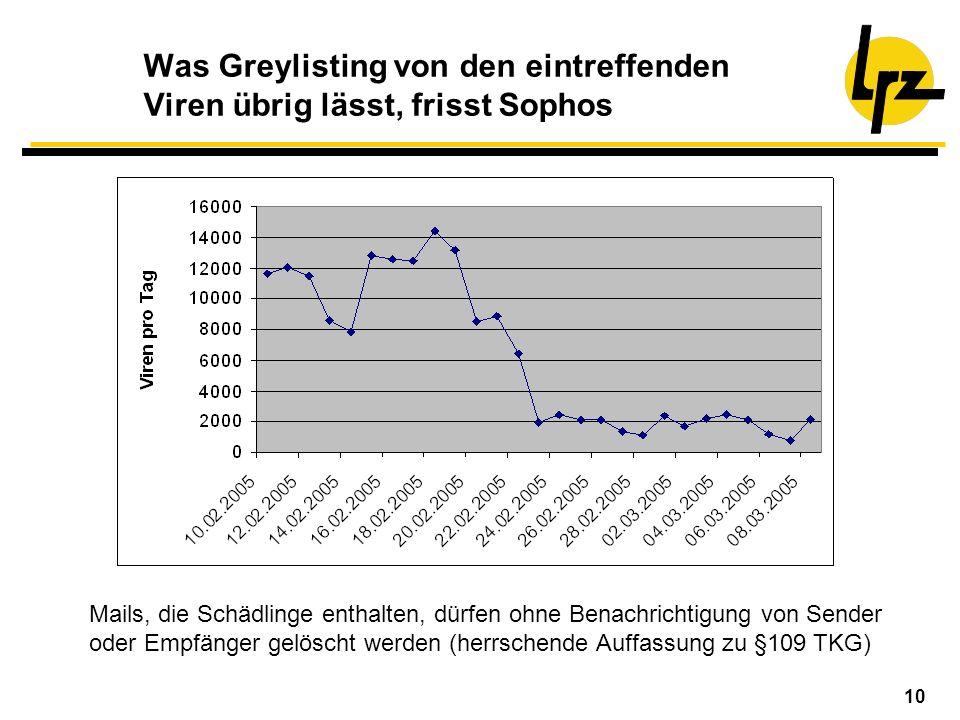 Was Greylisting von den eintreffenden Viren übrig lässt, frisst Sophos