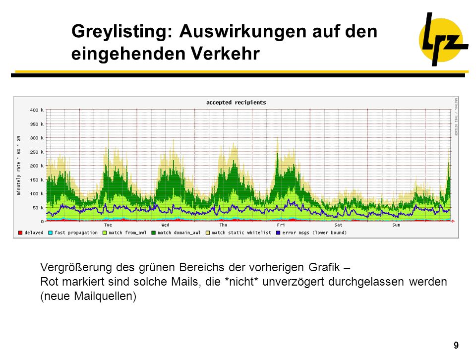 Greylisting: Auswirkungen auf den eingehenden Verkehr