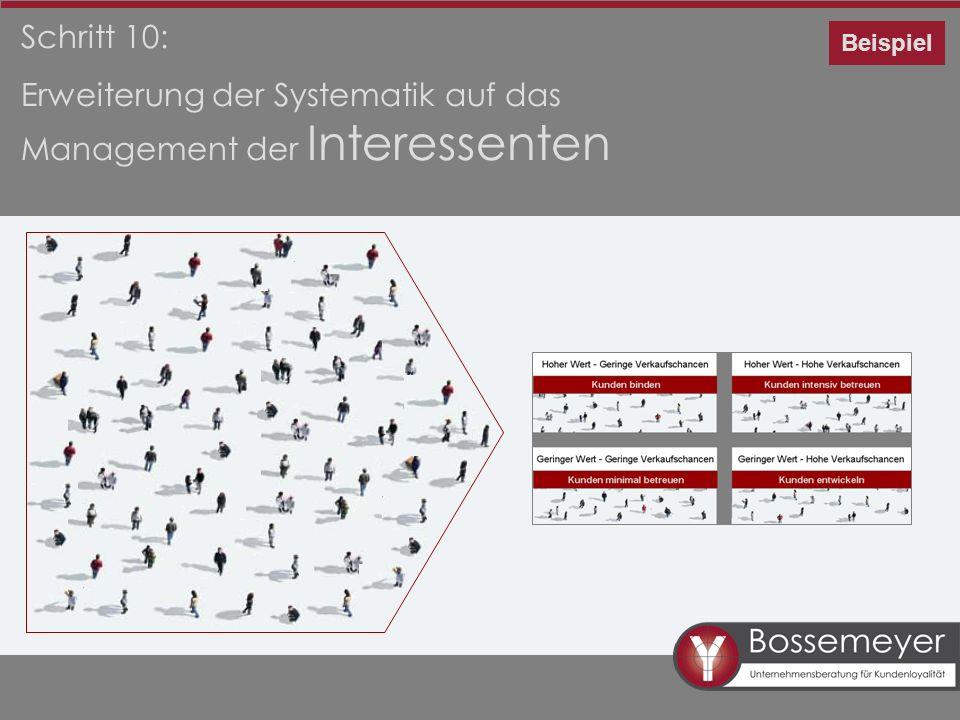 Erweiterung der Systematik auf das Management der Interessenten