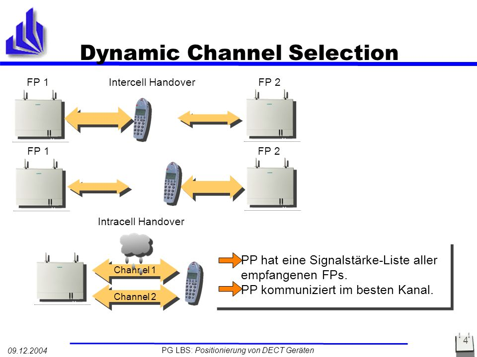 Dynamic Channel Selection