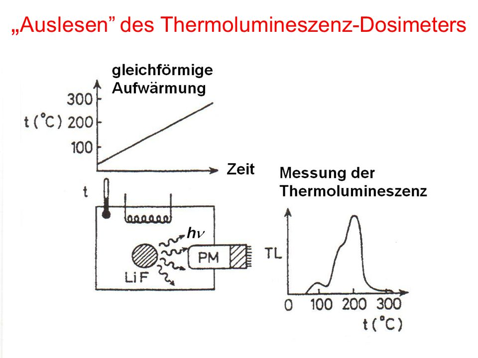 """""""Auslesen des Thermolumineszenz-Dosimeters"""