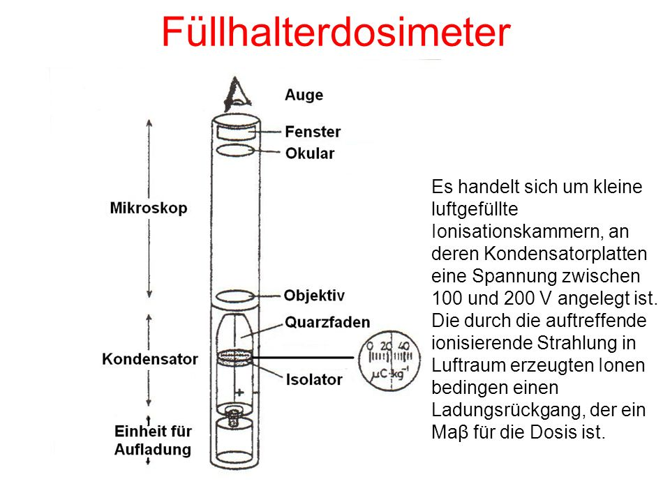 Füllhalterdosimeter