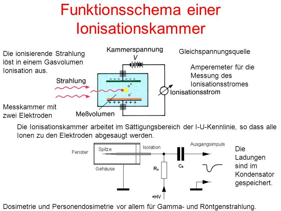 Funktionsschema einer Ionisationskammer