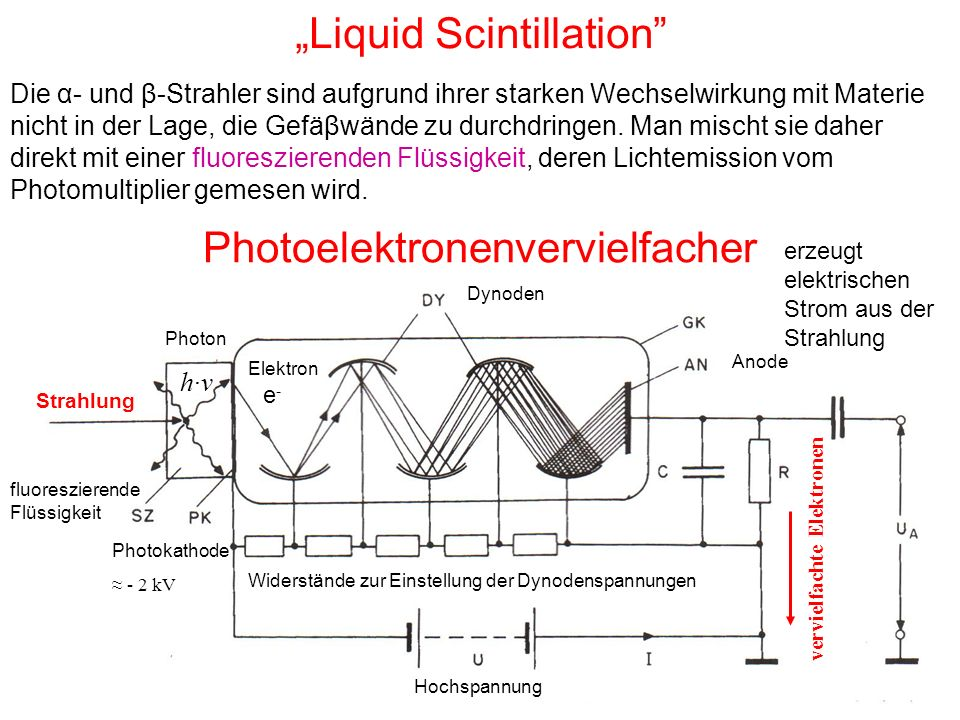"""Liquid Scintillation"