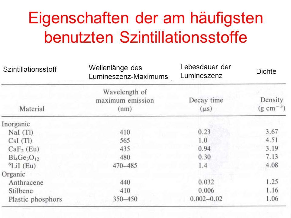 Eigenschaften der am häufigsten benutzten Szintillationsstoffe