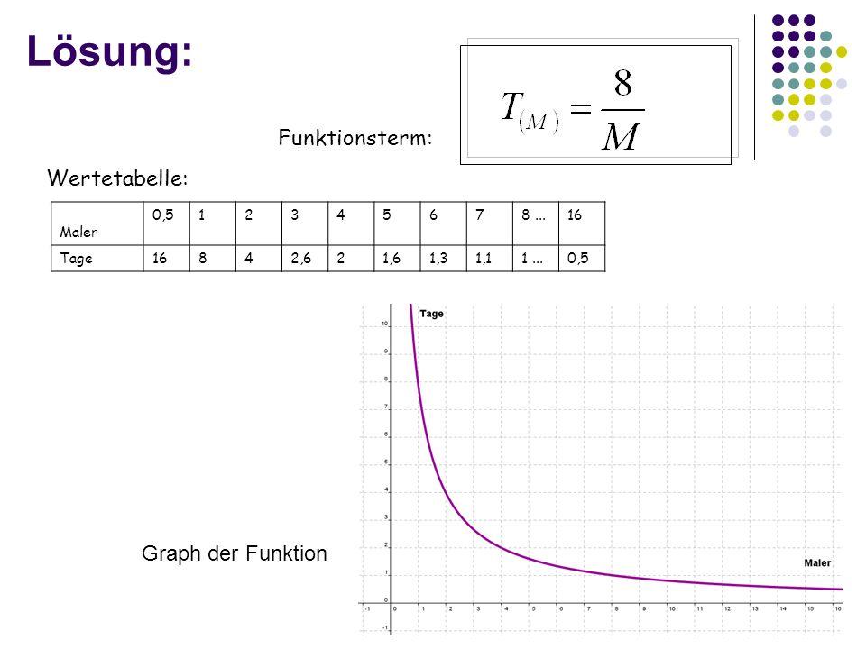 Lösung: Funktionsterm: Wertetabelle: Graph der Funktion Maler 0,5 1 2