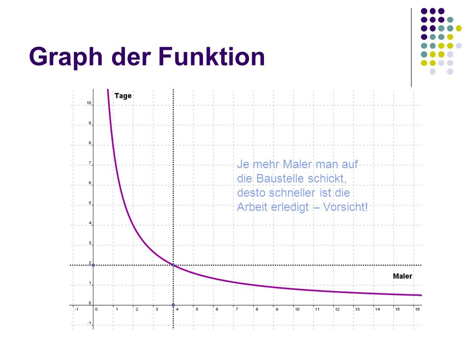 Graph der Funktion Je mehr Maler man auf die Baustelle schickt, desto schneller ist die Arbeit erledigt – Vorsicht!