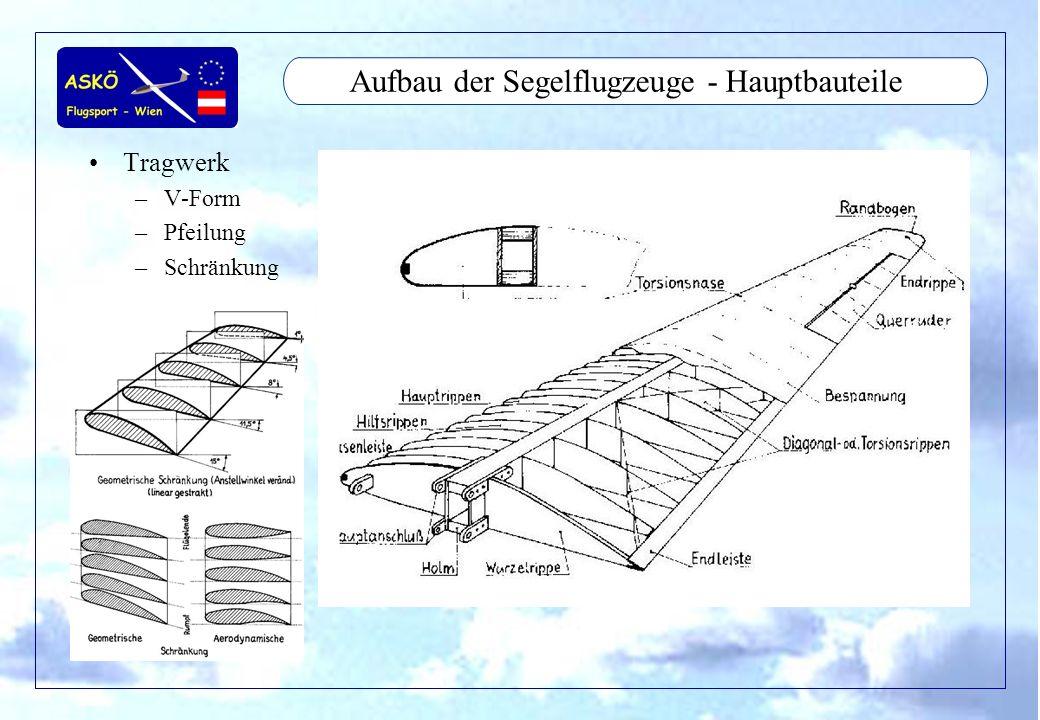 Aufbau der Segelflugzeuge - Hauptbauteile