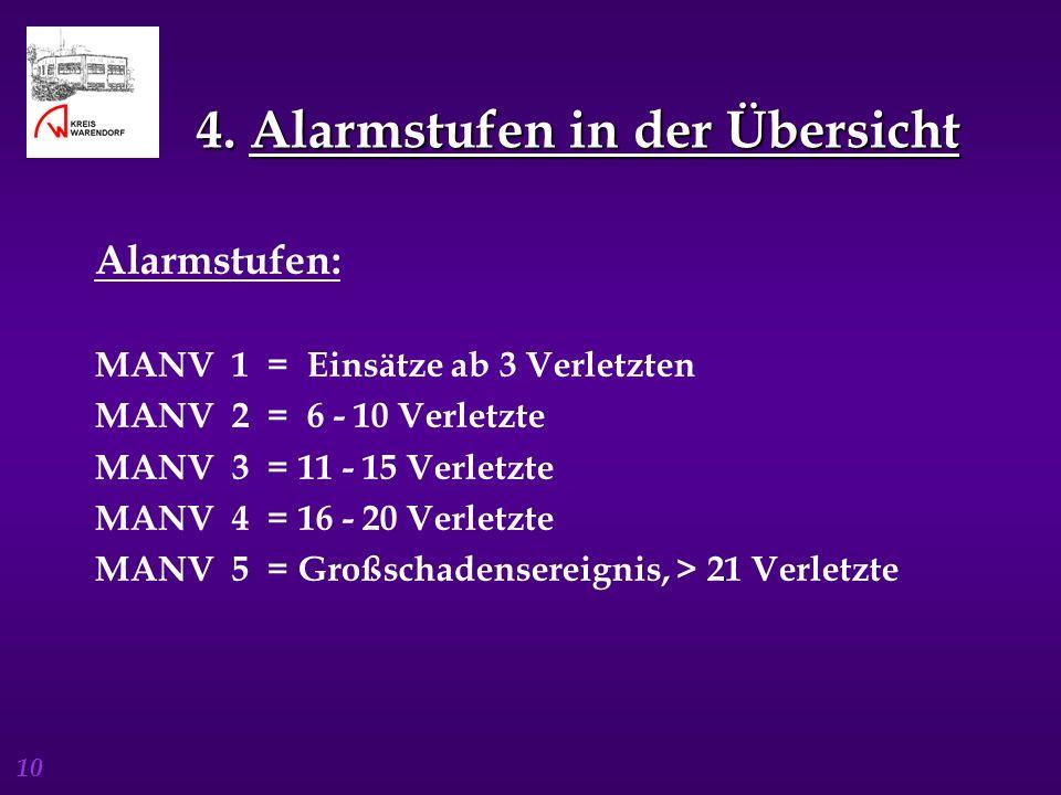 4. Alarmstufen in der Übersicht