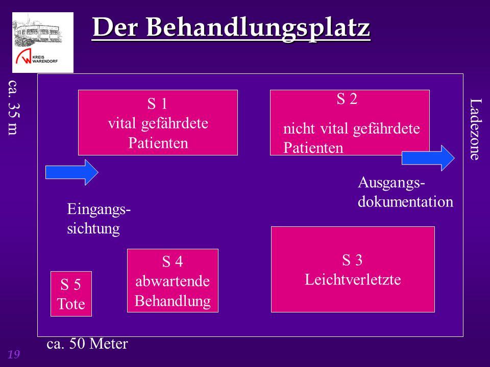 Der Behandlungsplatz ca. 35 m S 2 S 1 nicht vital gefährdete Patienten