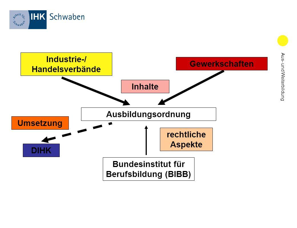 Industrie-/ Handelsverbände Bundesinstitut für Berufsbildung (BIBB)