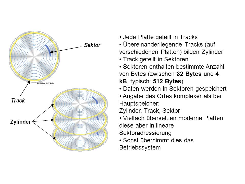 • Jede Platte geteilt in Tracks