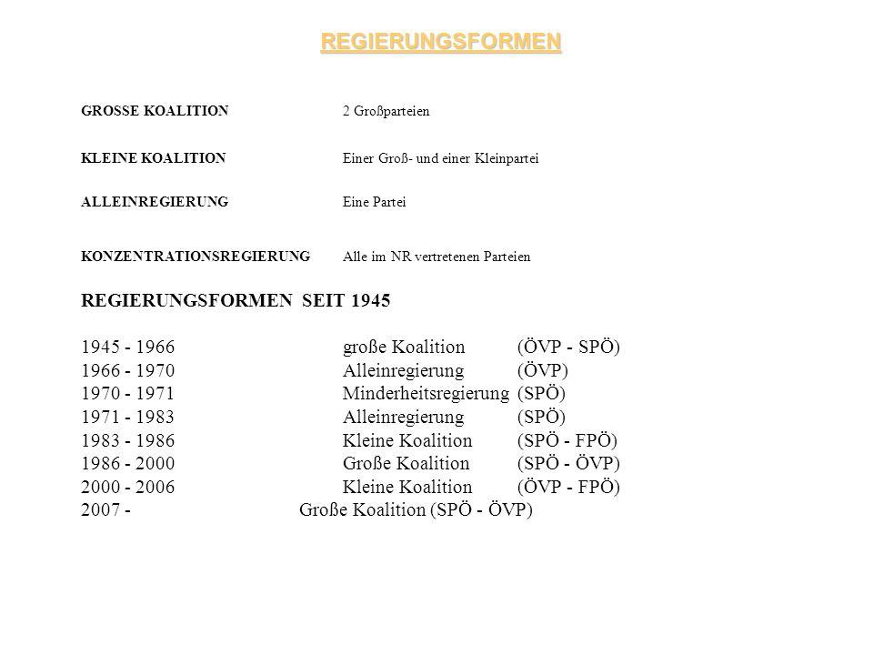 REGIERUNGSFORMEN REGIERUNGSFORMEN SEIT 1945