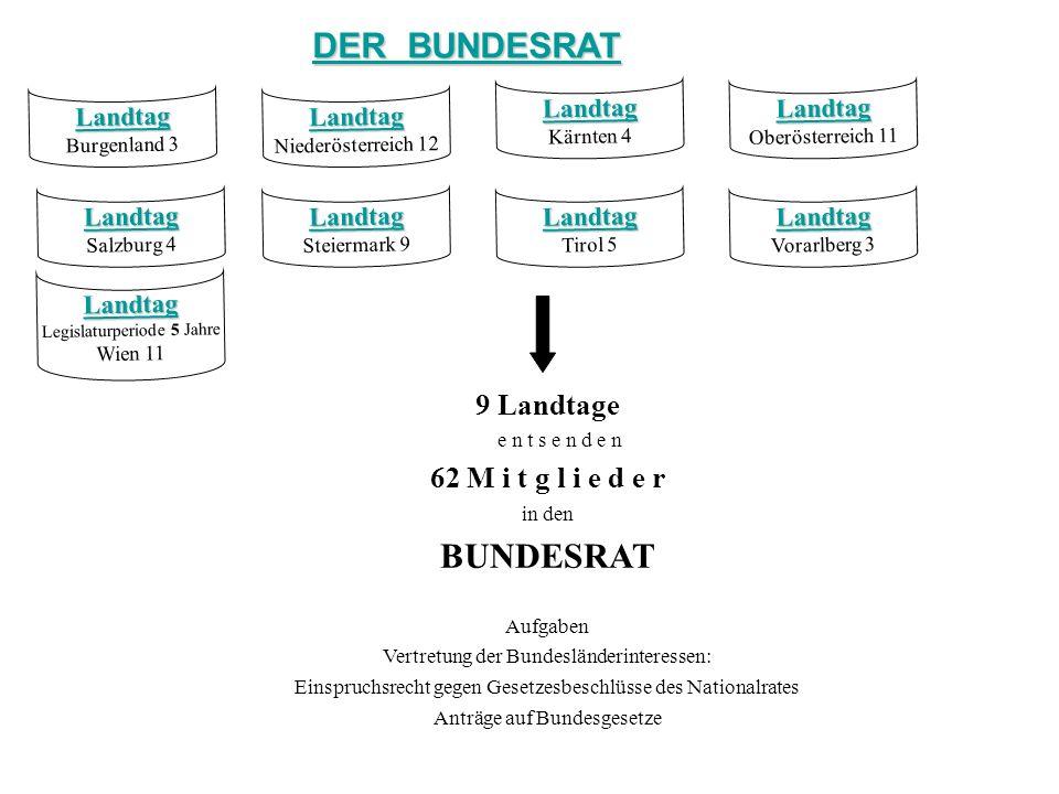 DER BUNDESRAT BUNDESRAT 9 Landtage 62 M i t g l i e d e r Landtag