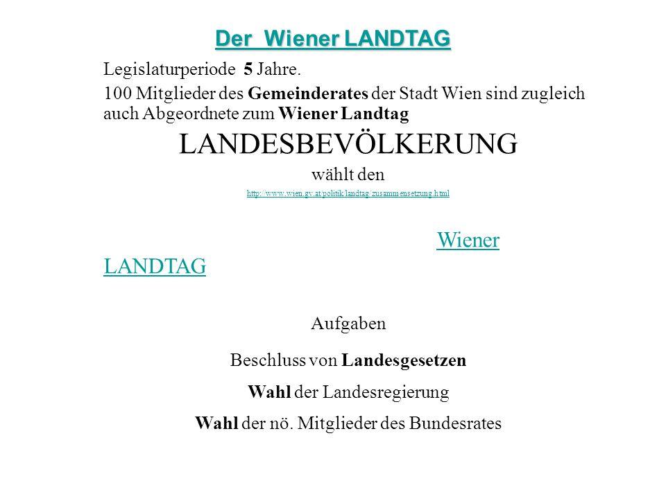LANDESBEVÖLKERUNG Der Wiener LANDTAG Wiener LANDTAG