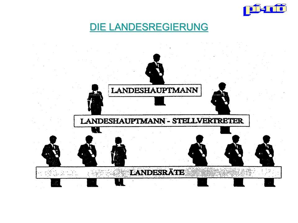 DIE LANDESREGIERUNG Vom Landtag aufgrund der Landtagswahl gewählt und kontrolliert. Aufgaben.