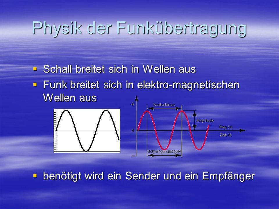 Physik der Funkübertragung