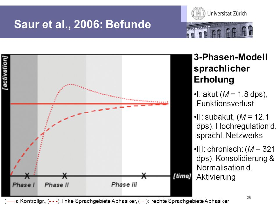 Saur et al., 2006: Befunde 3-Phasen-Modell sprachlicher Erholung