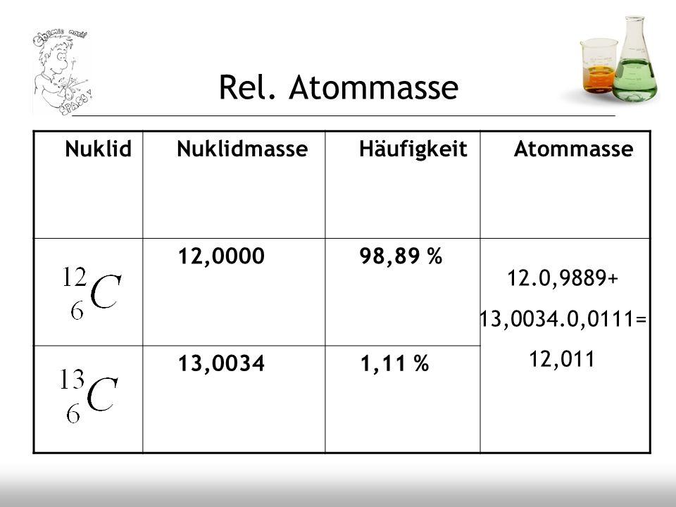 Rel. Atommasse Nuklid Nuklidmasse Häufigkeit Atommasse 12,0000 98,89 %