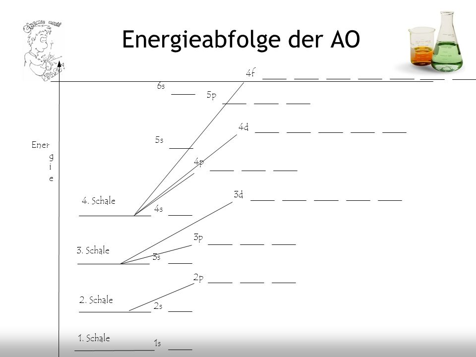Energieabfolge der AO 4f 6s 5p 4d 5s Energie 4p 3d 4. Schale 4s 3p