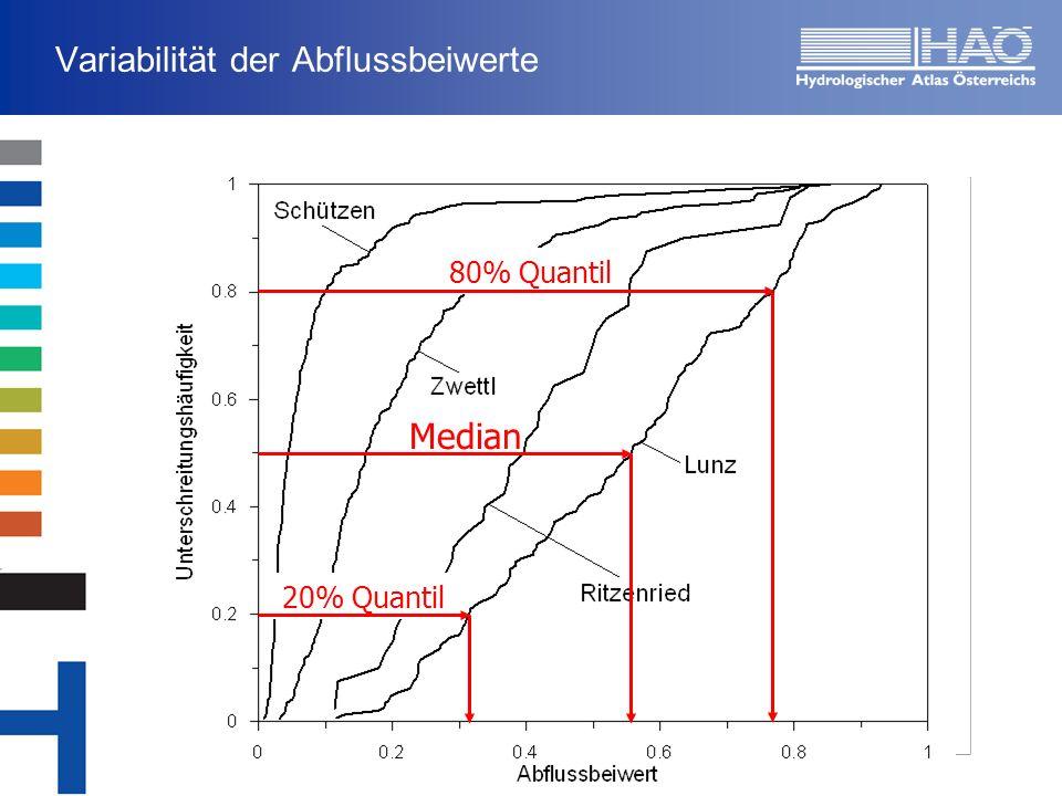 Variabilität der Abflussbeiwerte