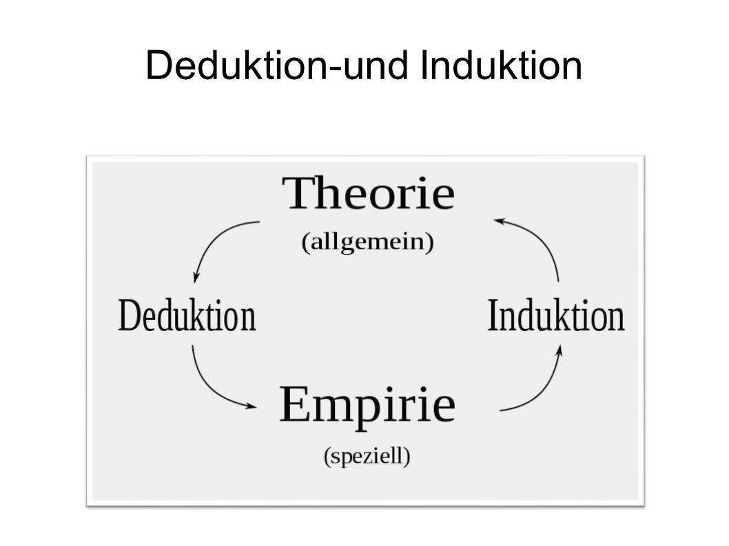 Deduktion-und Induktion