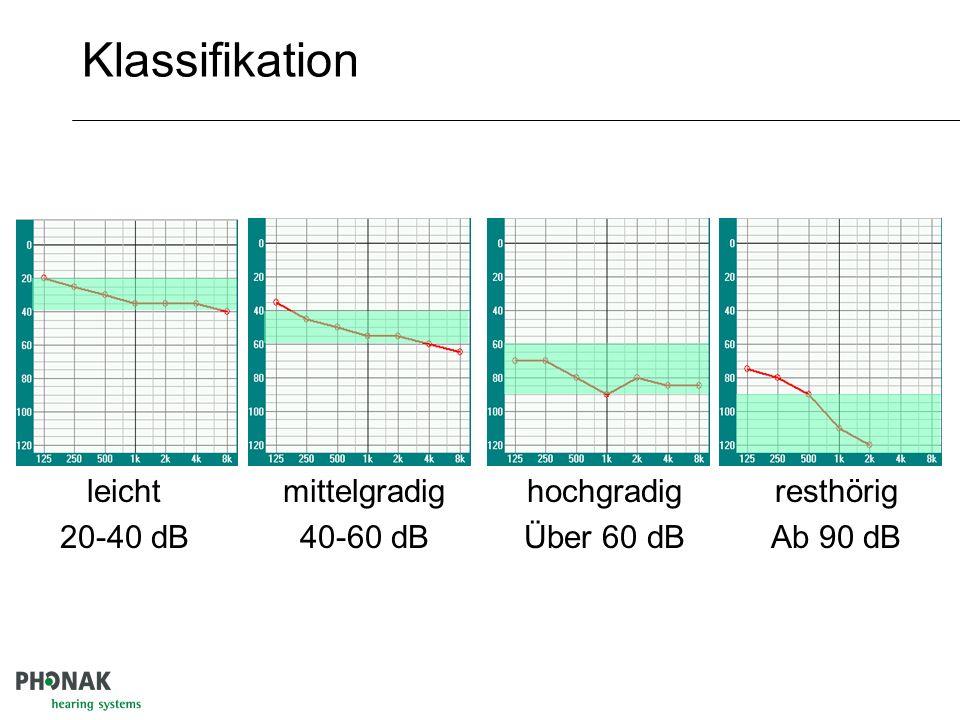 Klassifikation leicht 20-40 dB mittelgradig 40-60 dB hochgradig