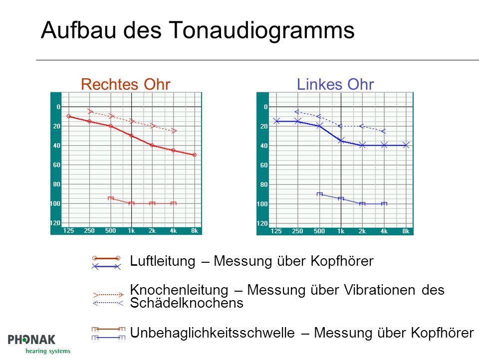 Aufbau des Tonaudiogramms
