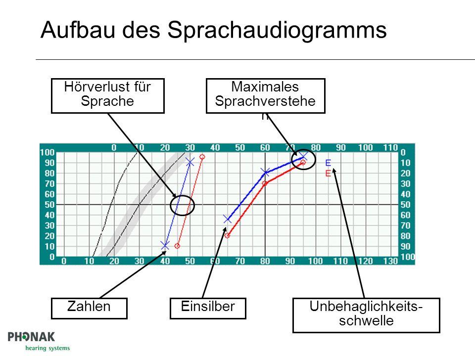 Aufbau des Sprachaudiogramms