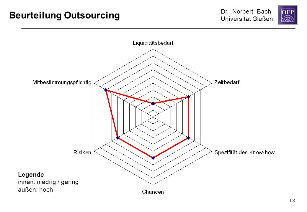 Beurteilung Outsourcing
