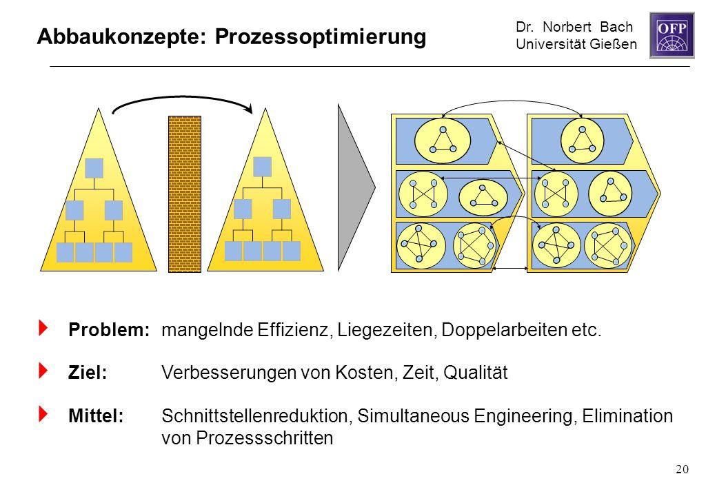 Abbaukonzepte: Prozessoptimierung