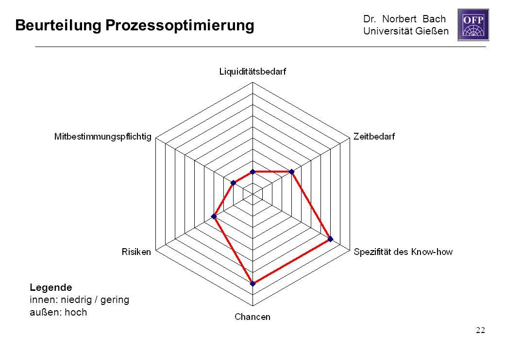 Beurteilung Prozessoptimierung
