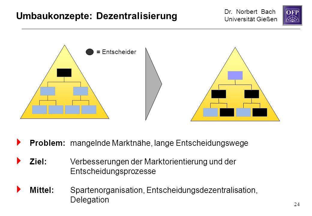 Umbaukonzepte: Dezentralisierung