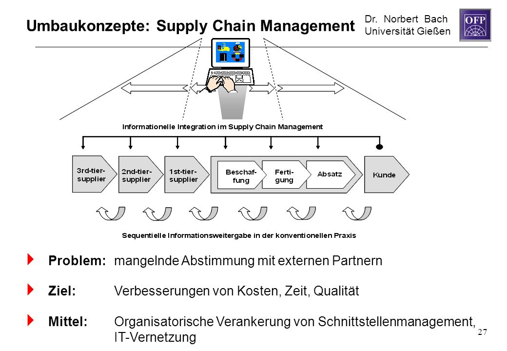 Umbaukonzepte: Supply Chain Management