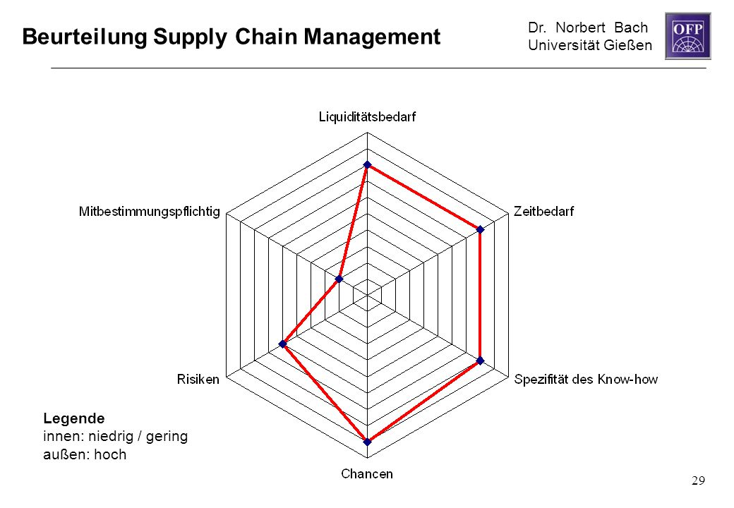 Beurteilung Supply Chain Management