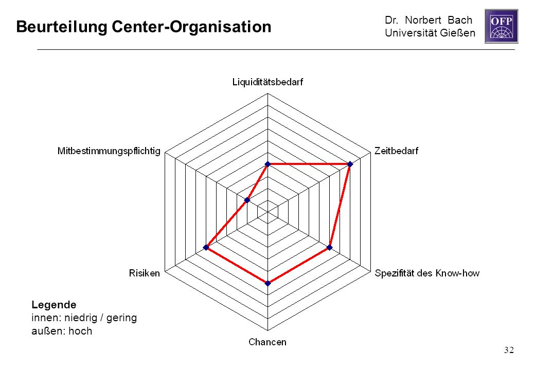 Beurteilung Center-Organisation