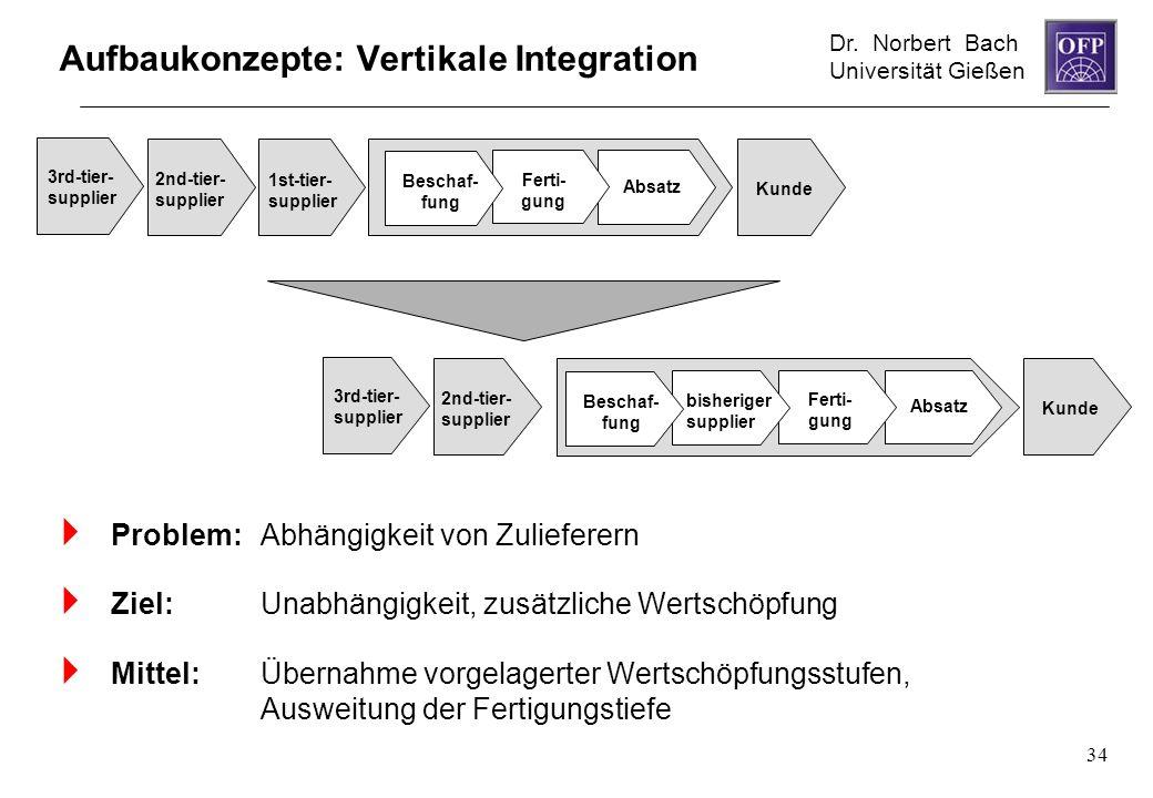 Aufbaukonzepte: Vertikale Integration