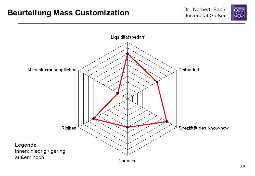 Beurteilung Mass Customization