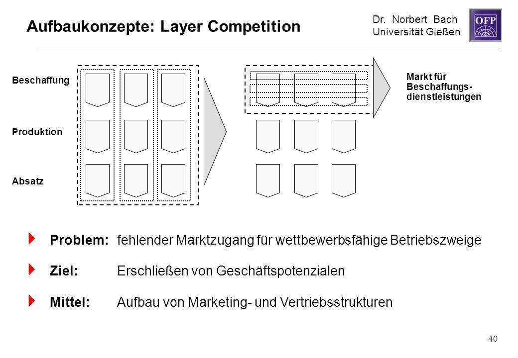 Aufbaukonzepte: Layer Competition