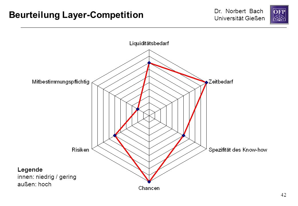 Beurteilung Layer-Competition