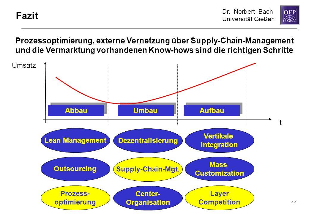 Fazit Prozessoptimierung, externe Vernetzung über Supply-Chain-Management und die Vermarktung vorhandenen Know-hows sind die richtigen Schritte.