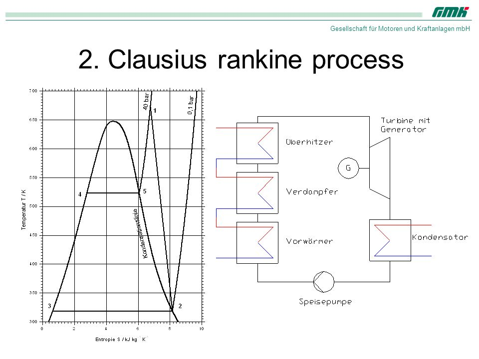 2. Clausius rankine process