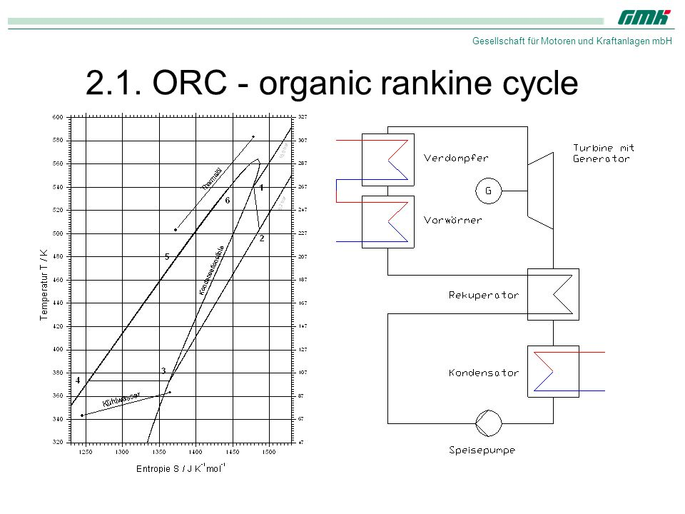 2.1. ORC - organic rankine cycle