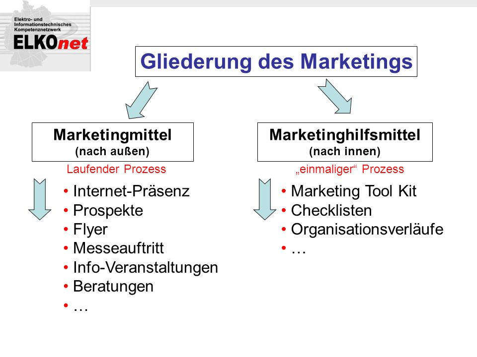 Marketinghilfsmittel