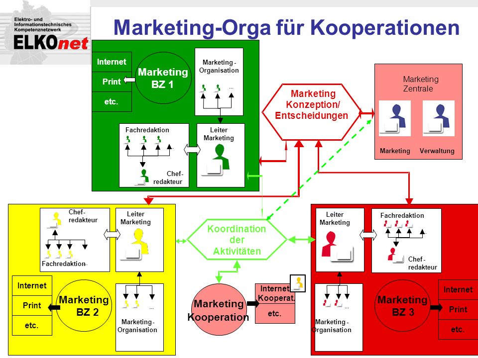 Marketing-Orga für Kooperationen